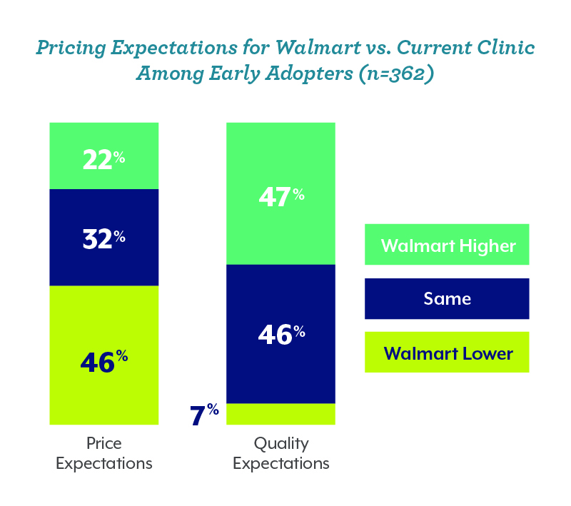 Pricing Expectations for Walmart vs. Current Clinic Among Early Adopters